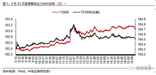 中信明明:债市大涨的三大逻辑+LCG