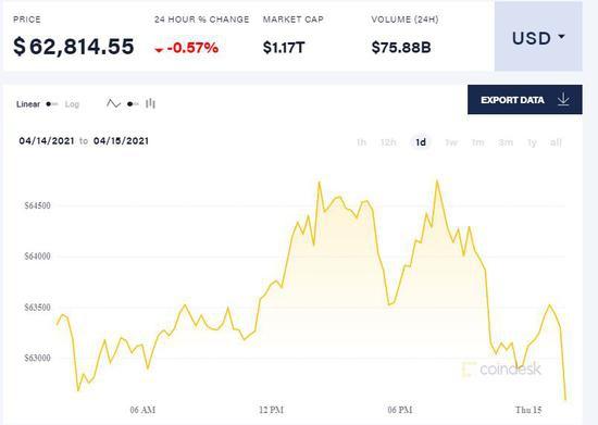 数字货币里程碑时刻!Coinbase上市首日收盘市值直逼纽交所母公司_新浪财经_新浪网