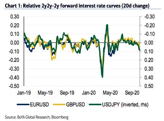 全球市场注意了 美元第二波反弹要来了 AAATrade