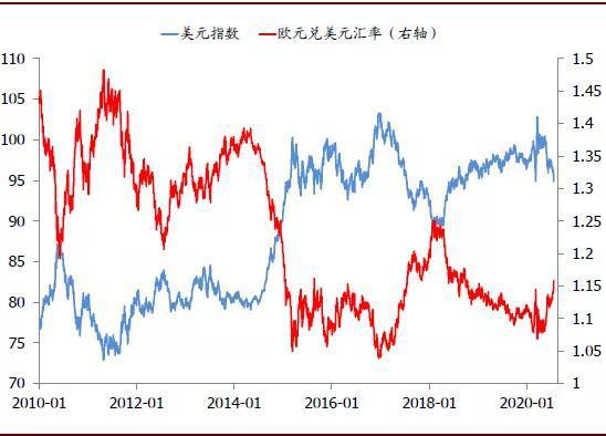 中金:美元走弱的逻辑及其全球影响,AMD