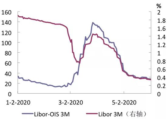 全球疫情冲击下的美元货币市场,期货赚钱吗