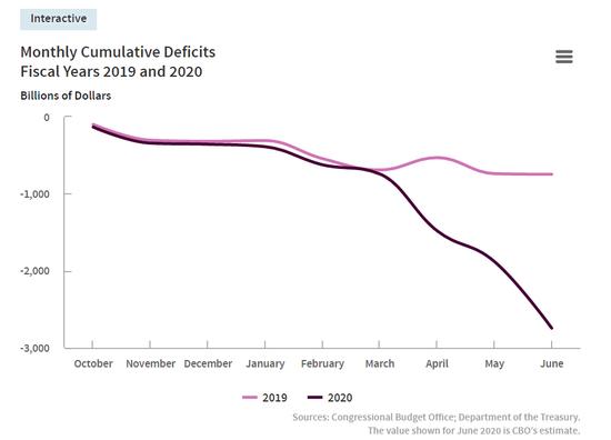 支出翻倍、收入大降 美国前三季度预算赤字将突破2.7万亿-City index