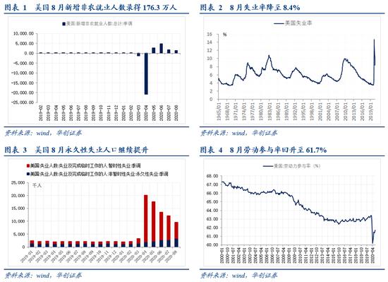 华创宏观·张瑜:美国各部门就业人口修复几何?+宝富国际外汇交易