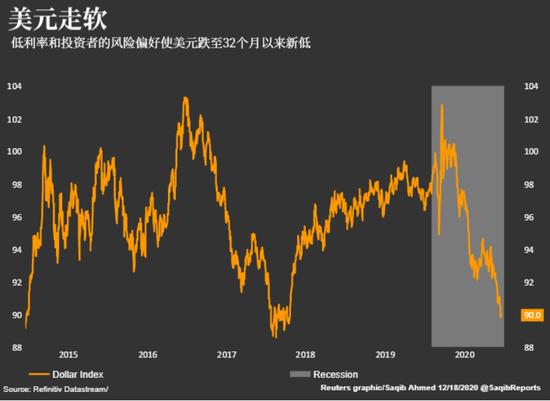 """""""追风""""投资者的指望:美元继续走软,外汇知识"""