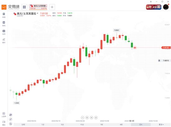 通胀之下,土耳其掀起了购金潮|mt4外汇交易系统
