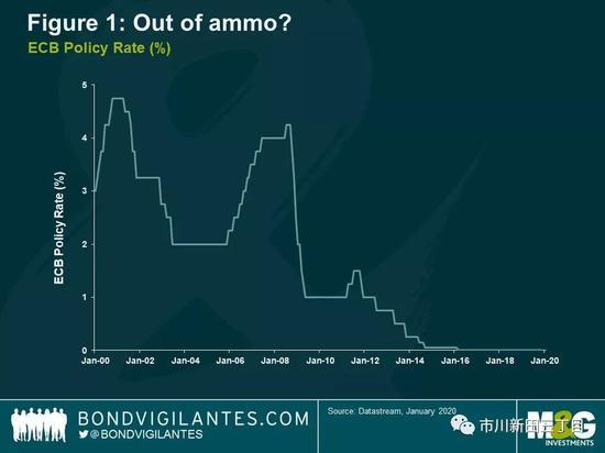 利率双轨制会成为欧洲央行的货币政策选项吗?+外汇开户平台金