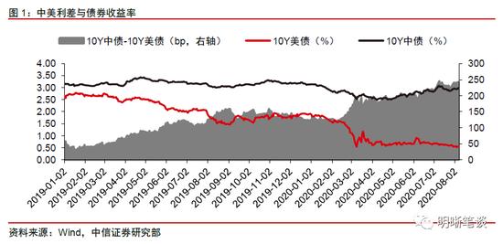 中信明明:如何看待外资对中国债券的增持?-外汇平台排名