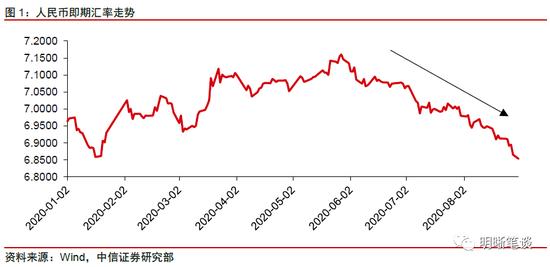 中信明明:人民币汇率走向长期升值了吗?,fxdd外汇返佣