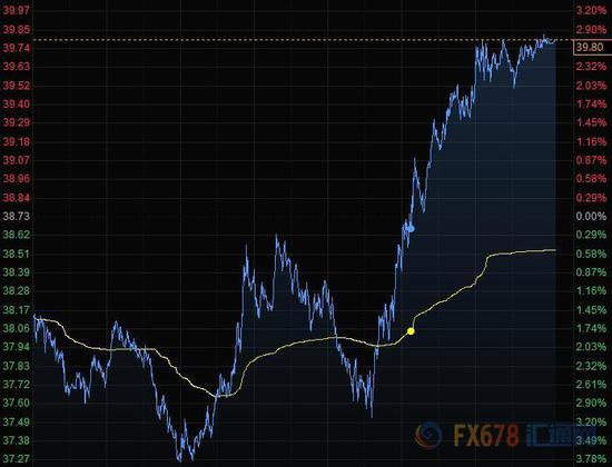 美元下滑黄金大幅反弹 布油涨近3%逼近40美元关口