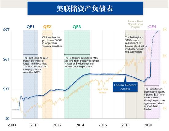 美联储的QE 终将以悲剧收尾?,外汇交易家