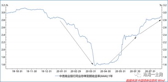 """看不懂的""""降息""""!如何解读目前的货币政策?,世界油价"""