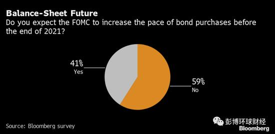 美联储今明两年料不会扩大购债规模 或转向购买更长期债券,外汇经纪商排行榜
