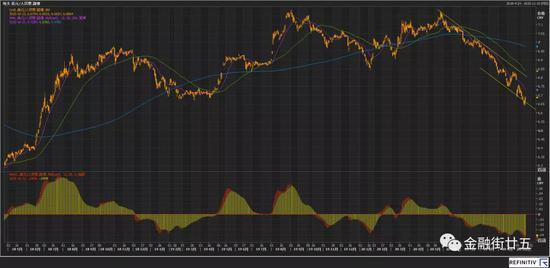 11月汇率资金交易策略速递:美元指数的波动有可能进一步放大+外汇开户送金