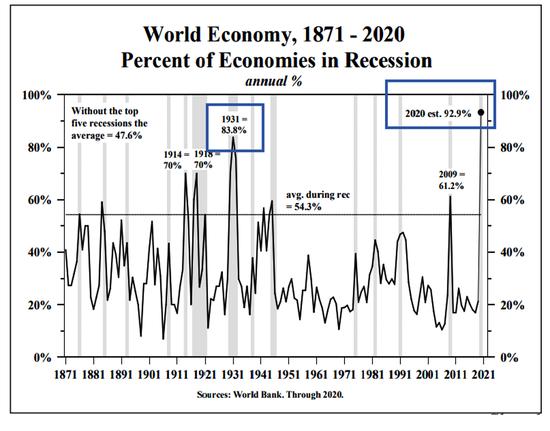史无前例!超过90%世界经济陷入衰退 这意味着什么?|oanda出金