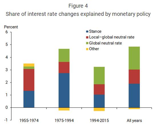 旧金山联储:利率的决定因素是什么?