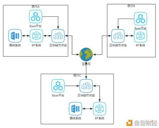引入区块链技术后的信用证结算框架,来源:Hyperledger
