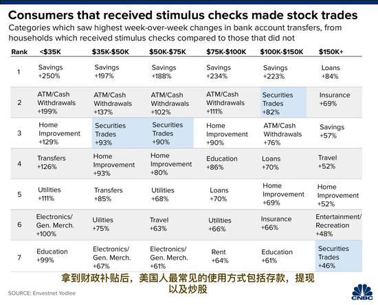 刺激成效几何?拿到财政补贴的美国人大多选择炒股,ideal世嘉国际外汇