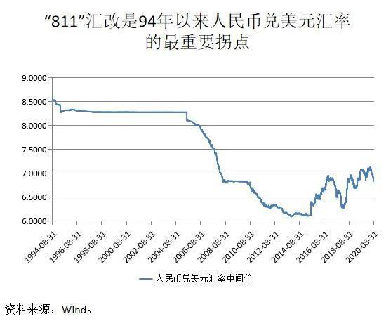 张明:人民币汇率温和升值是大概率事件 但贬值概率也是存在的+xm 外汇交易商