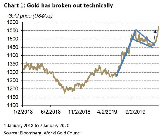 黄金近期大涨的背后 都有哪些驱动因素?,世界油价