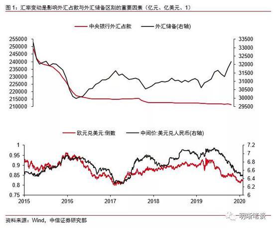 中信明明:如何看待外汇占款变动的影响?|外汇平台排行榜