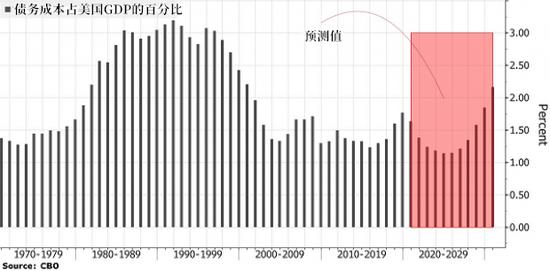 美国财政赤字创新高 借债成本却下降10%?-技慕环球通