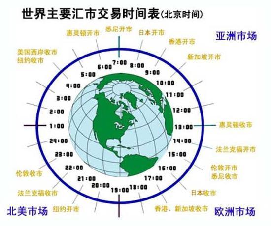全球外汇交易时间表以及如何选择外汇交易时间-外汇之家返佣网