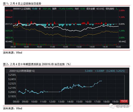 中信证券明明:全球流动性在收紧吗?+外汇模拟平台下载