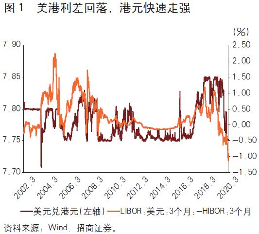 专家解读:港元汇率走强的原因+FidelisCM
