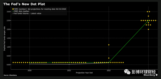美联储考虑提供更明确前瞻性指引 对收益率曲线控制较谨慎,EA自动交易