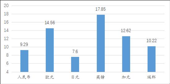 王晋斌:此轮人民币升值的驱动力在逐步减弱_外汇交易市场