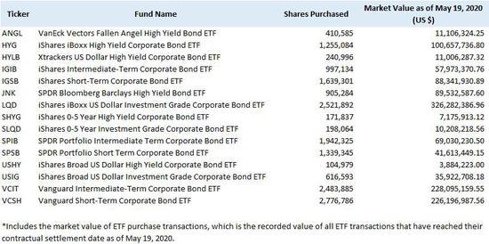 疫情之下 美联储买了哪些ETF?,汇外汇指标