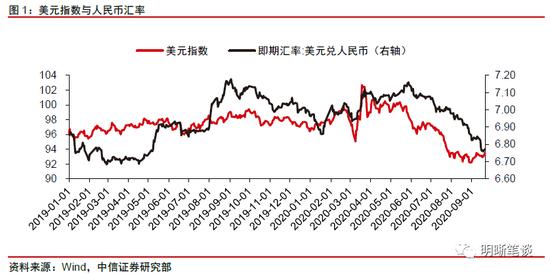 中信明明:强汇率与高利差的组合将如何演变?|外汇交易与汇兑完全手册
