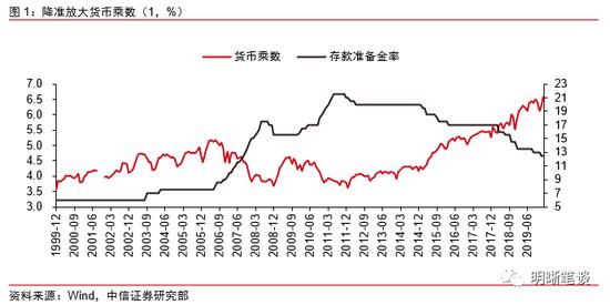 中信明明:如何理解央行回应货币政策热点问题?_外汇交易平台炒外汇交易