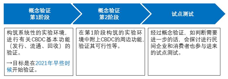 图4日本银行关于CBDC相关试验的准备阶段 资料来源:副岛丰《日本银行关于央行数字货币的举措》