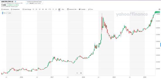 汇率崩盘 土耳其是新兴市场第一个倒下的?-外汇高返佣平台