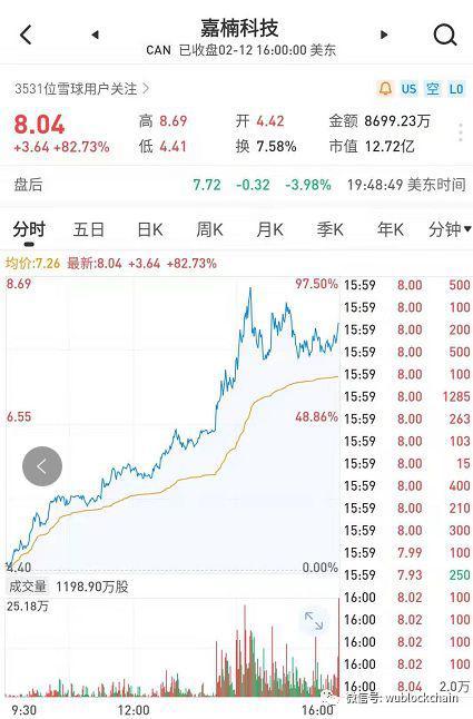 嘉楠股价暴涨80% 炒矿机股竟比炒币赚钱?|矿机_LibraChina_LibraChina
