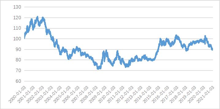 王晋斌:2021美元指数走势偏弱或是常态,IC Markets
