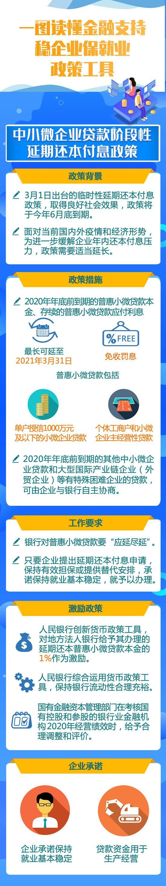 一图读懂金融支持稳企业保就业政策工具_香港回归后的繁荣