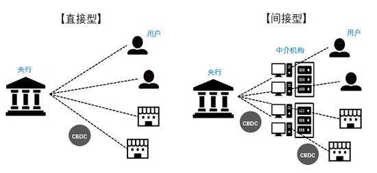 图2 CBDC的两种发行形态 资料来源:副岛丰《日本银行关于央行数字货币的举措》