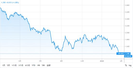 美债收益率持续走低 美联储会不会因此重启降息大门?,阿里市值