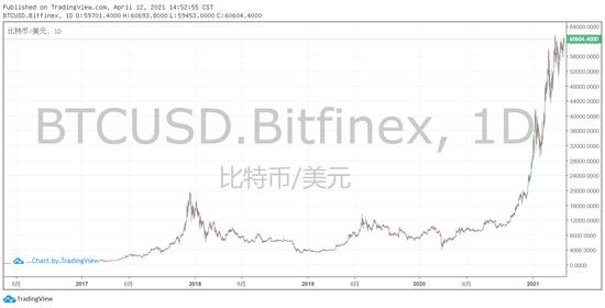 """Coinbase会是DPO下的另一个""""出道即巅峰""""吗?_新浪财经_新浪网"""