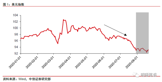 中信明明:防范美元反弹的风险-外汇交易黄金
