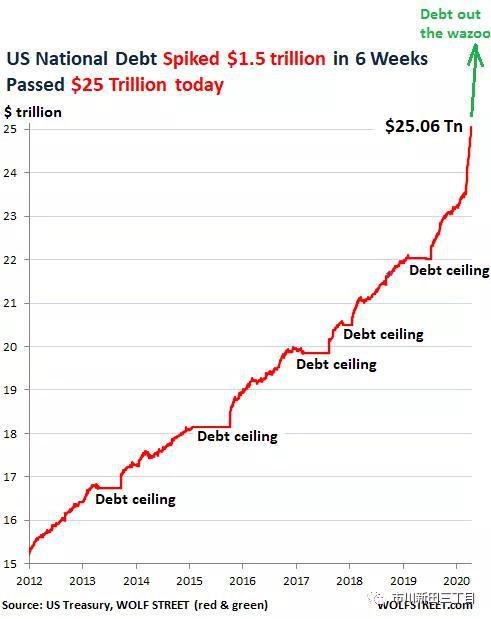 美债总量在六个星期里增1.5万亿美元 联储买下了其中9成,Spreadco