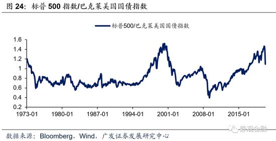 广发宏观:何时选黄金、何时选股票?要看实际利率