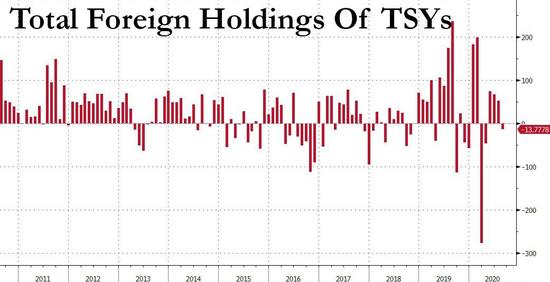 前三大持有国均在抛售美债 中国总持仓创三年多来新低+2009gdp