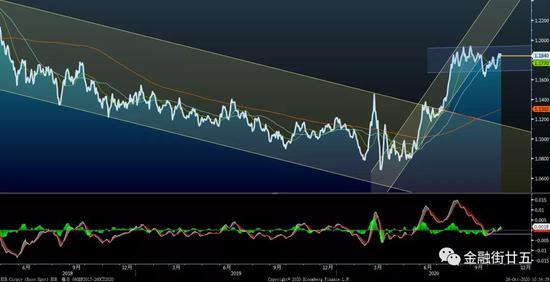11月汇率资金交易策略速递:欧元将高位区间盘整,买卖外汇