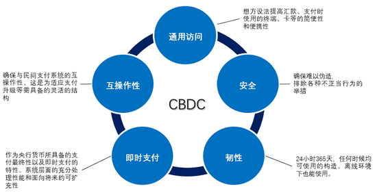 图3 CBDC在功能层面和系统层面需具备的五大基本特征 资料来源:副岛丰《日本银行关于央行数字货币的举措》