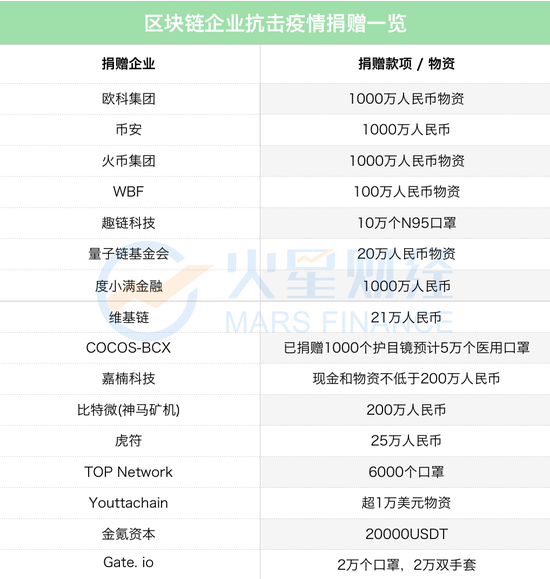 盘点以技术方式抗疫的区块链企业(附捐赠名单)_LibraChina_LibraChina