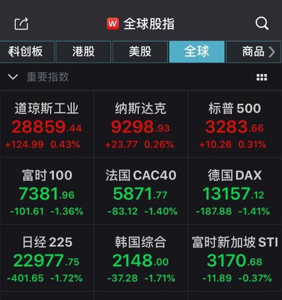 富时中国A50大幅拉涨 人民币一小时涨逾150点-外汇资讯网