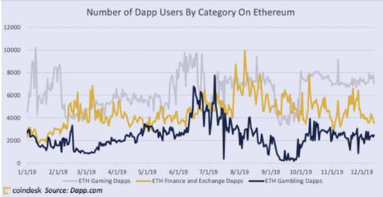4张图看懂Dapp在2019年的表现及其未来趋势|Dapp_LibraNews_LibraNews网